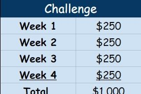 How to Save Up $1,000 in Just 4 Weeks (Without Working a Second Job)