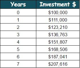 Basics of Investing 2