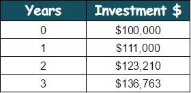Basics of Investing 1