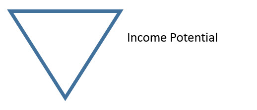 Unlimited Income with Your Blog - Income Potential