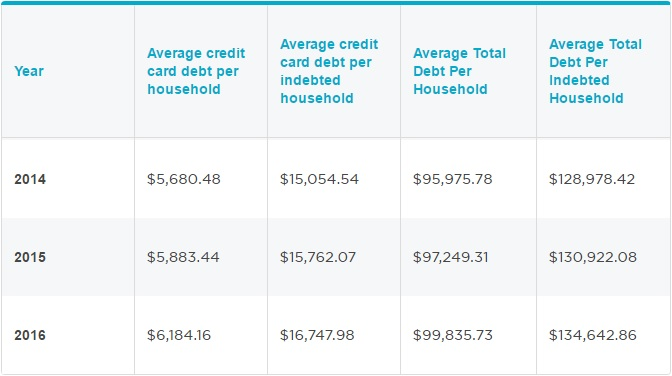 Average debt load in America