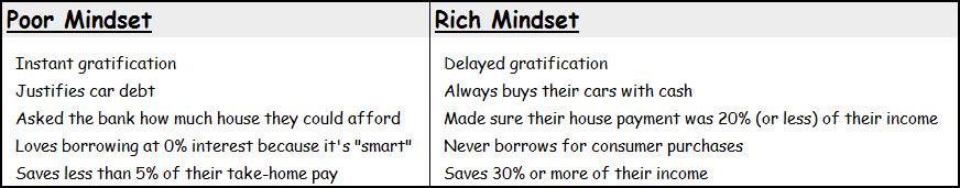 the rich versus the poor mindset