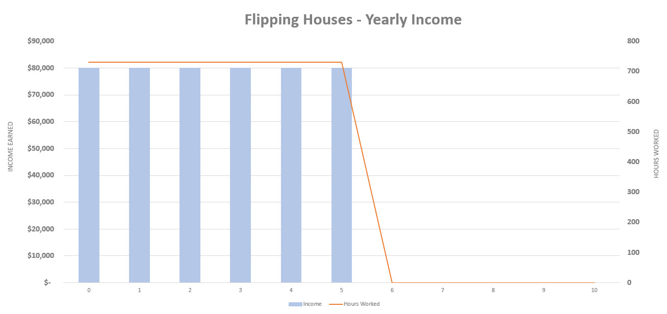 flip houses or rent them - flipping