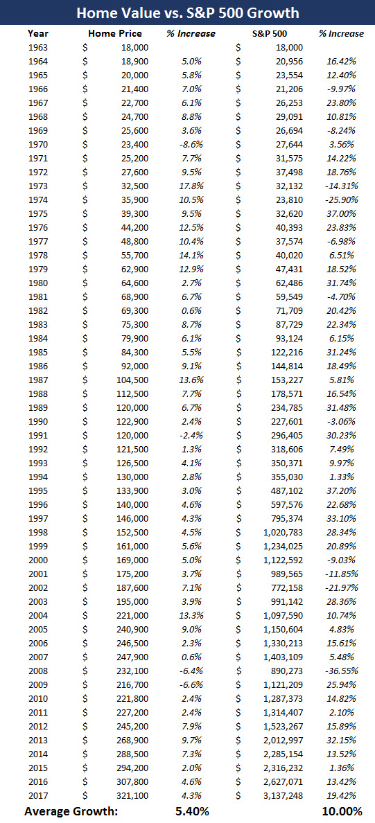 a house is a terrible investment - with S&P growth