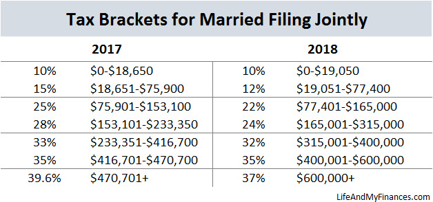 Federal Income Tax Changes Married Filing Jointly