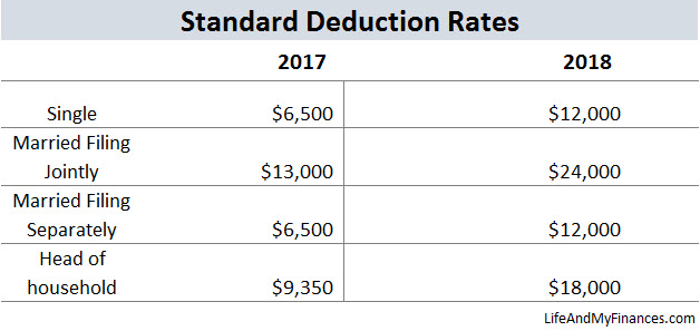 federal income tax standard deductions