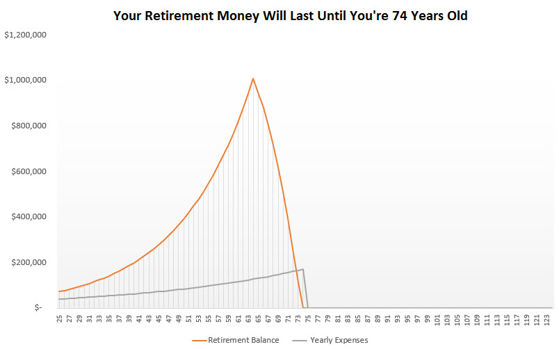 save a million dollars for retirement - age 25