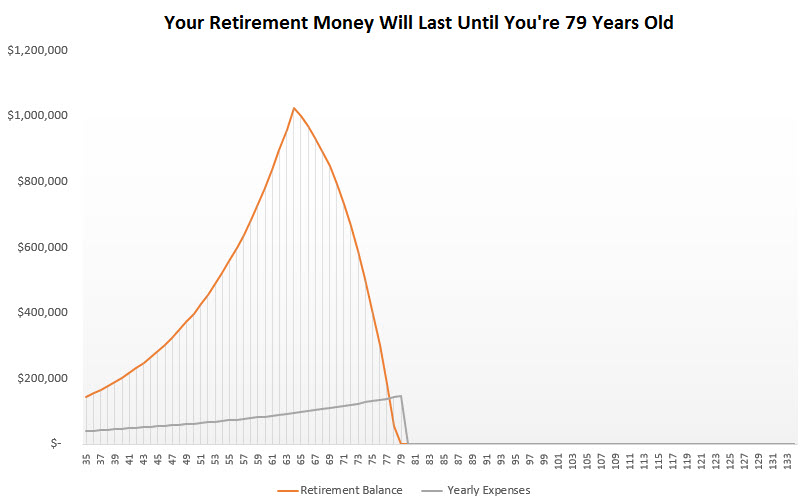 save a million dollars for retirement - age 35