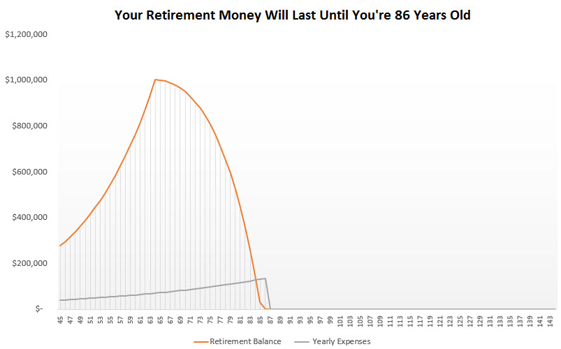 save a million dollars for retirement - age 45