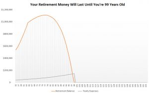 save a million dollars for retirement - age 55
