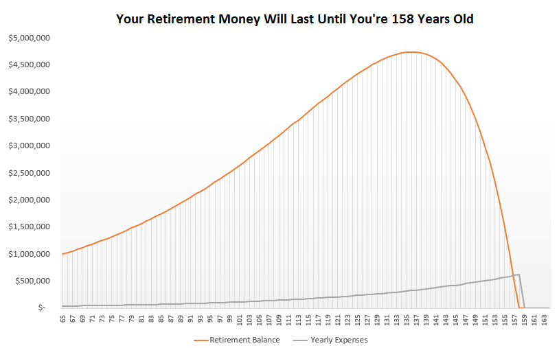 save a million dollars for retirement - age 65