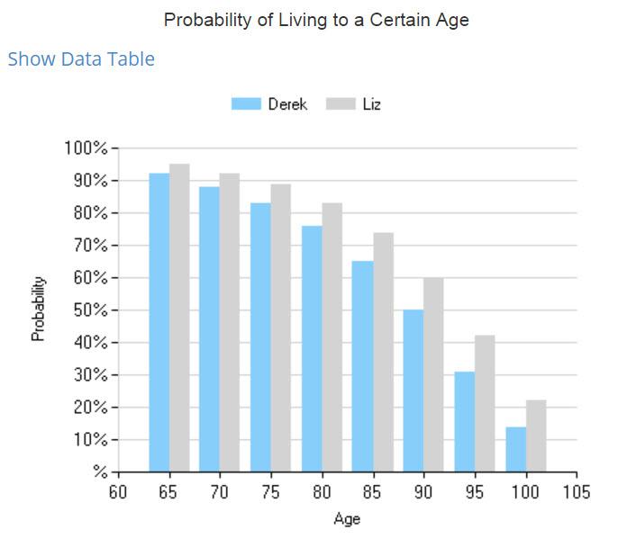 Save A Million Dollars For Retirement Longevity Chart