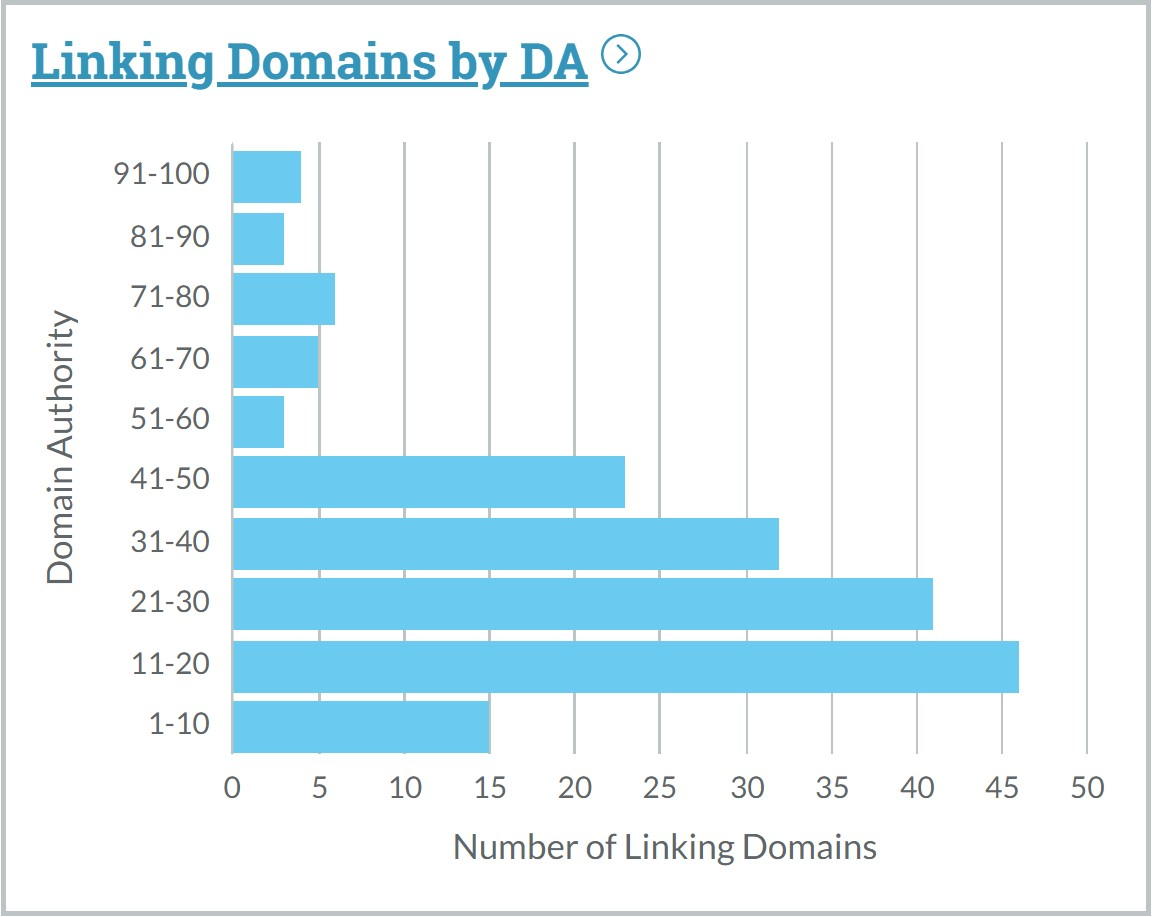 make serious money with your blog - linking domains by DA