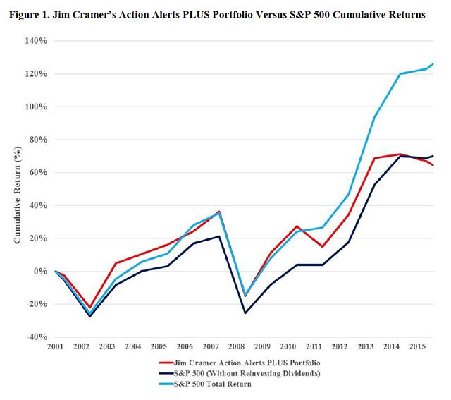 hate investing - Jim Cramer