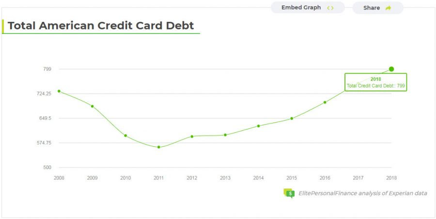 average credit card debt trending