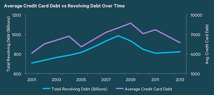 average credit card debt trending toward 2009