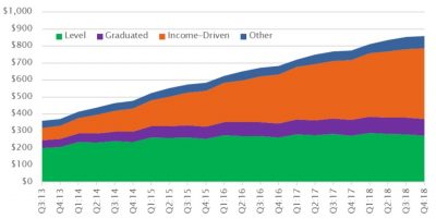 rising student loan debt - trends