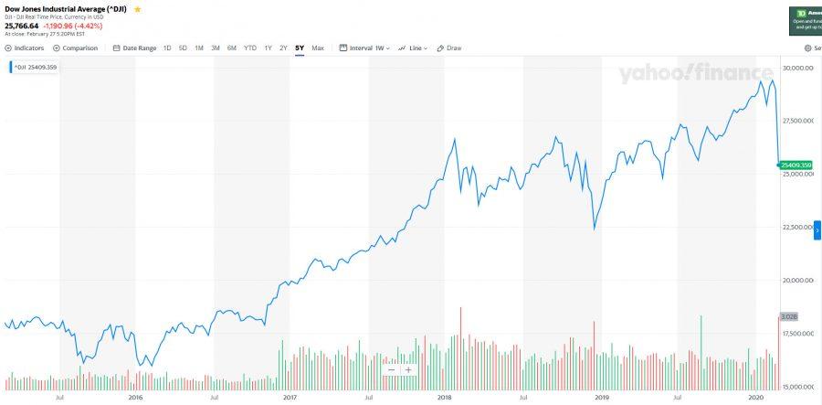 stock market crash of 2020