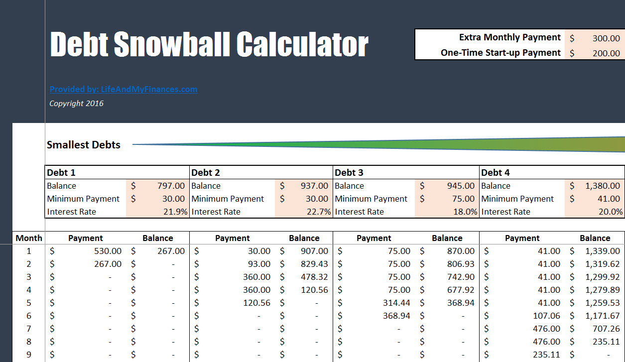 Free Debt Snowball Calculator - How Soon Could You Be Debt Free?