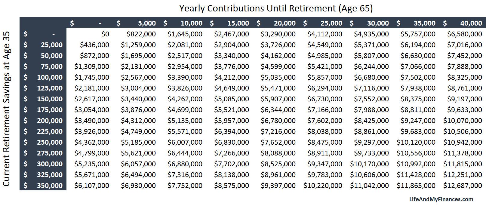 Retirement and Contribution Matrix