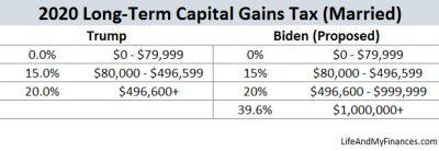 Biden Tax Plan - Capital Gains