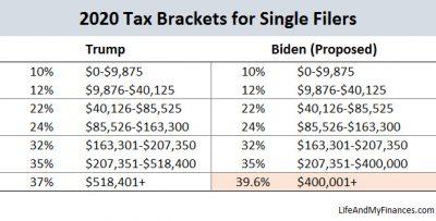 Biden Tax Plan - Single Filers