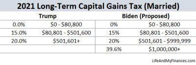Biden Tax Plan - Long Term Capital Gains