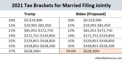 Biden Tax Plan - Married Filers