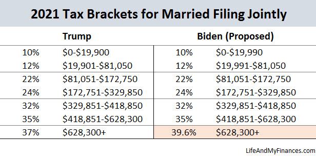 Biden Tax Plan - Married Filers