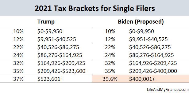 Biden Tax Plan - Single Filer