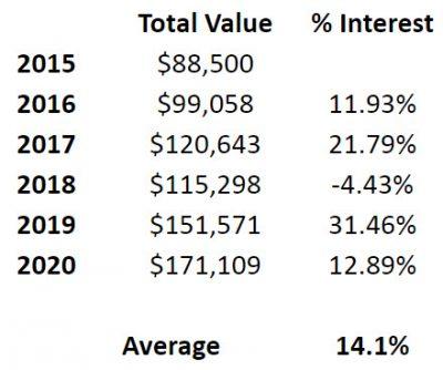 Real Estate vs Stocks - the S&P 500
