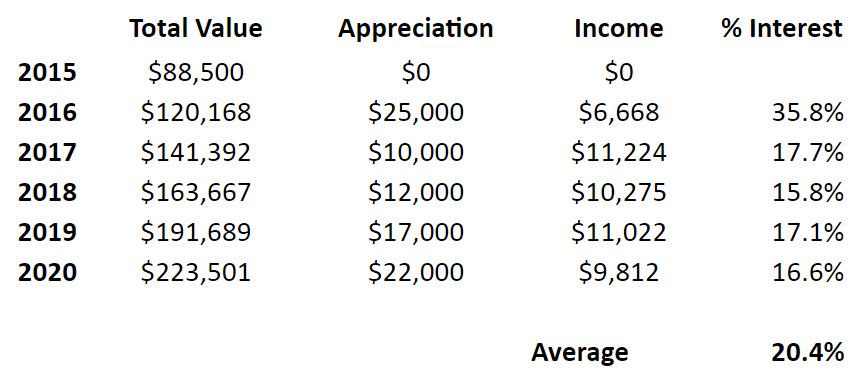 real estate vs stocks - real estate returns