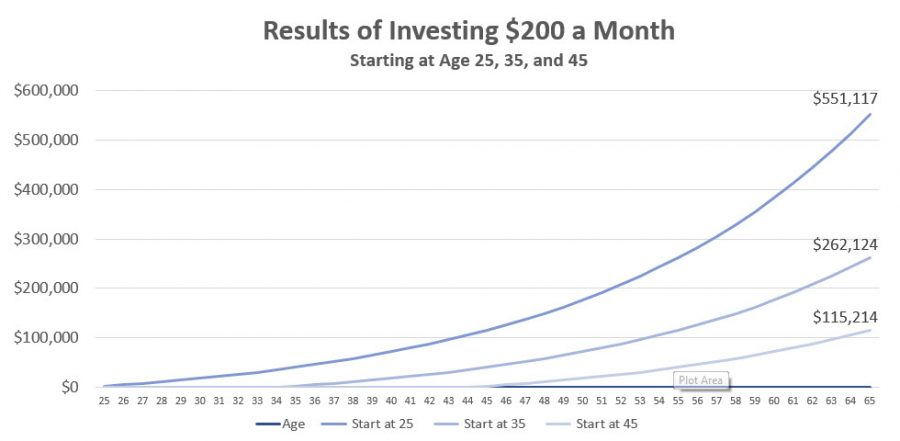 Why You Should Invest at a Young Age