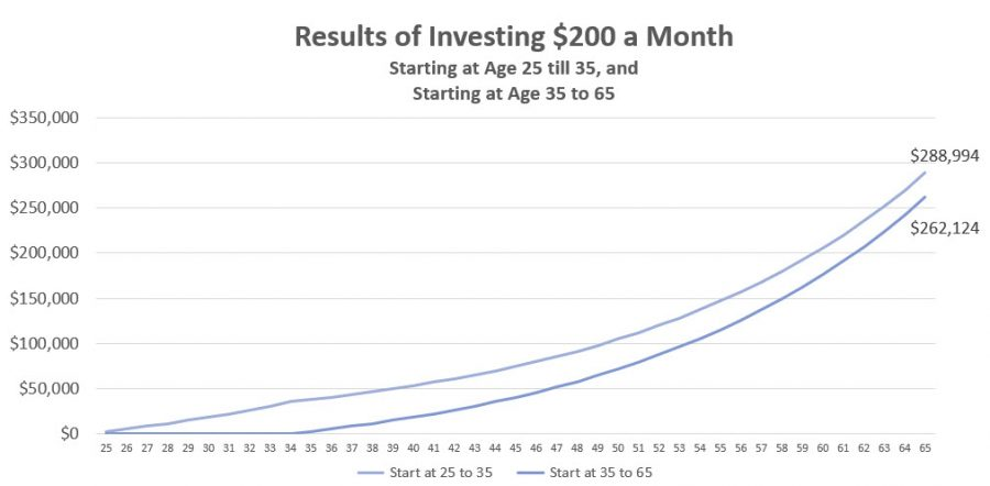 Why You Should Start Investing at a Young Age