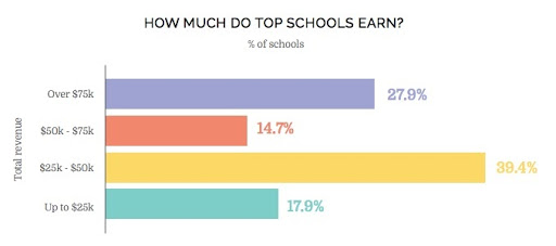 How much do top schools earn online courses