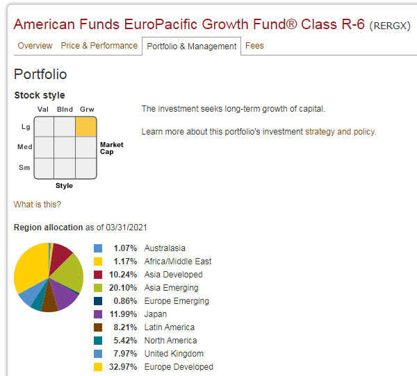 American Funds EuroPacific Portfolio Detail