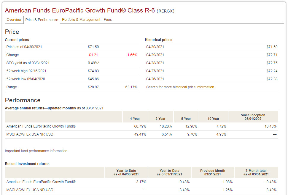 American Funds EuroPacific - Price and Performance
