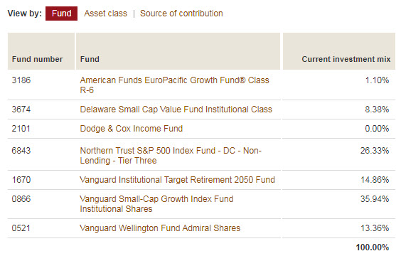 current asset allocation - due for a 401k allocation change