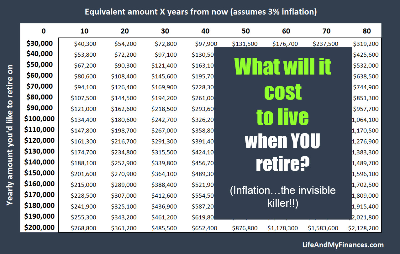 What Will It Cost to Live When You Retire? (Inflation is a Killer...)