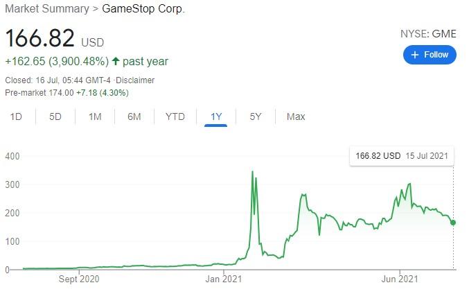 Meme stock - GameStop