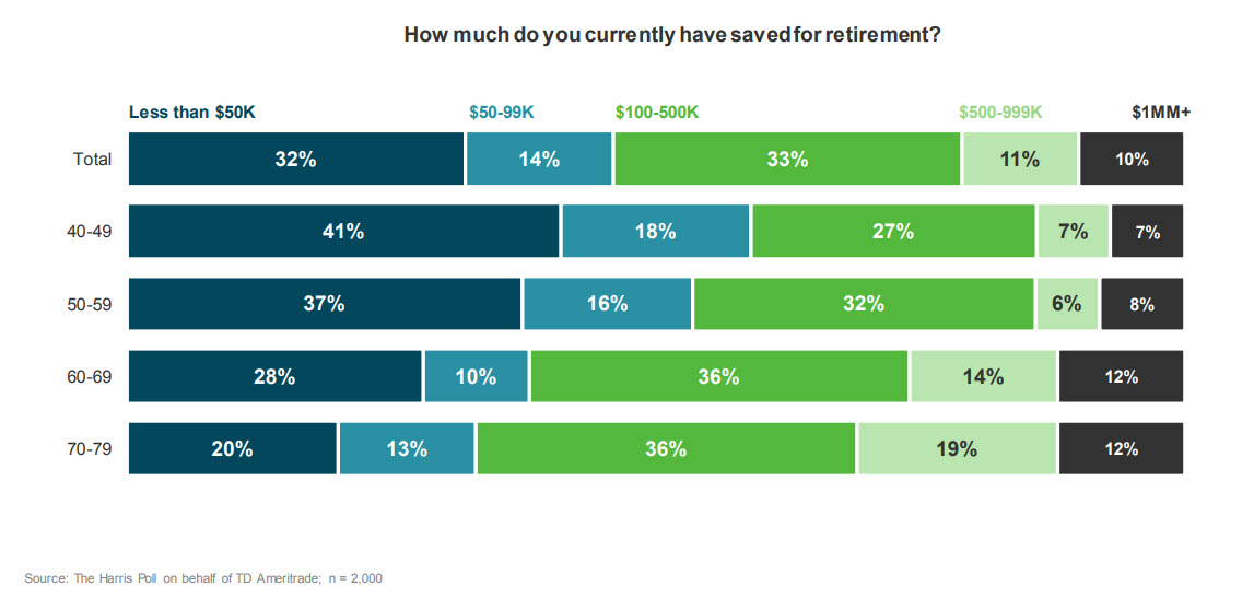 What Percentage of Retirees Have a Million Dollars In Their Retirement?